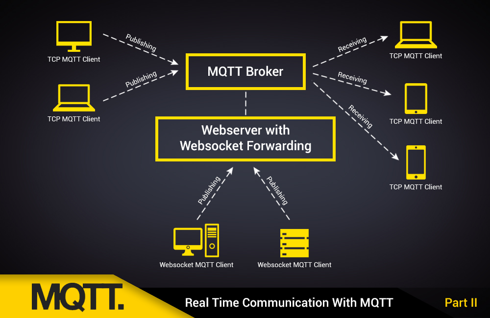 mqtt_blog_image_part2