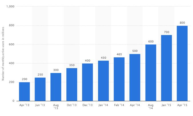 Whatsapp-stats-statista