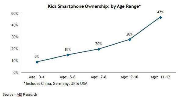 e-learning-kids-smartphone-usage-statistics