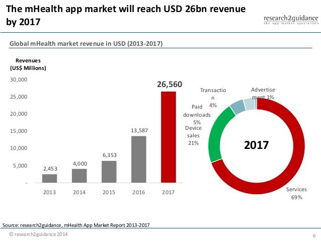 Statistics on Pharma mobile apps