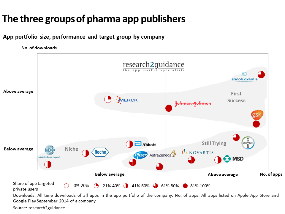 pharma-app-development-company-stats