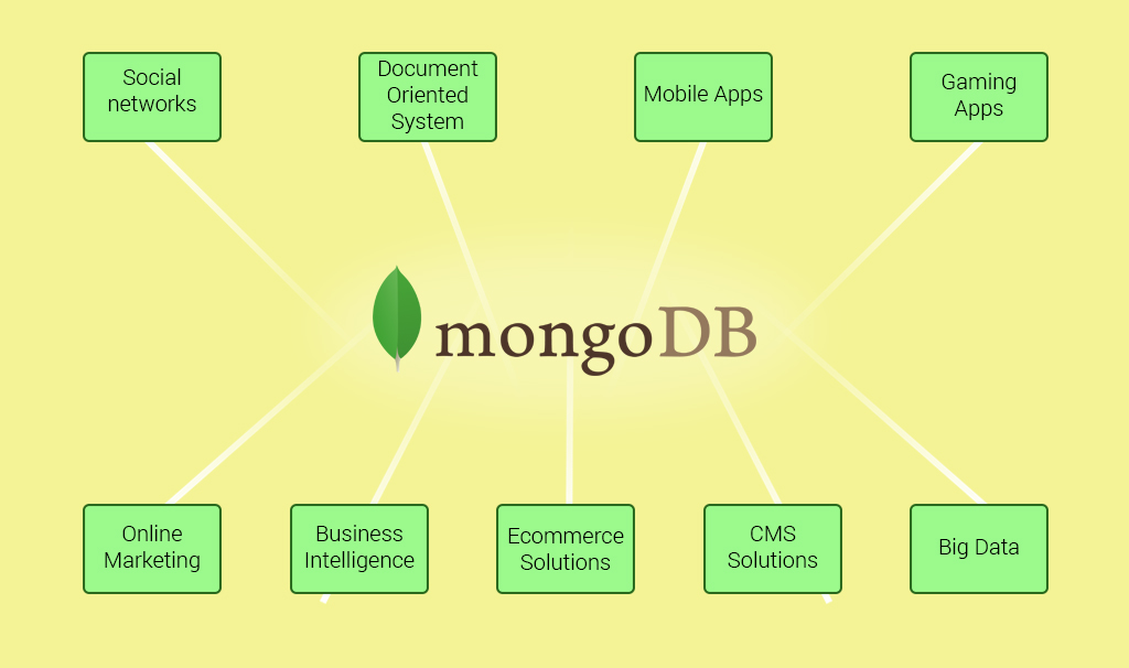 MongoDB-Used-Cases