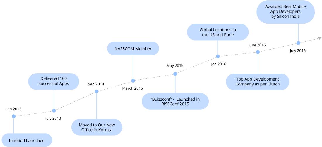 Innofied Timeline