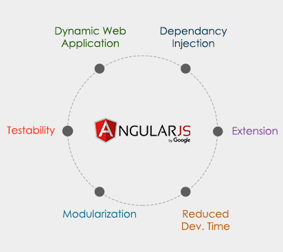 Javascript development services innofied want to build your application on angular js ccuart Image collections