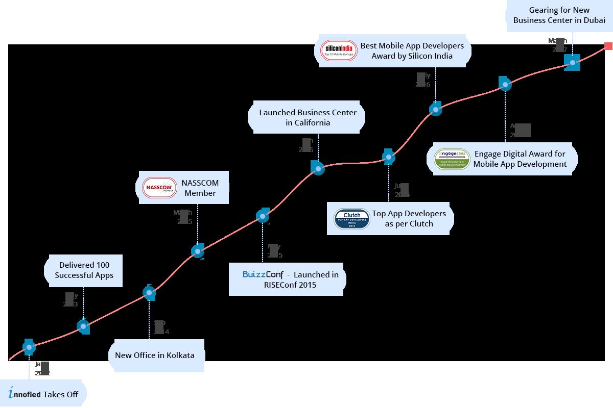 web and app development companies