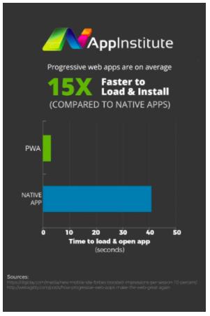 progressive web apps are fast