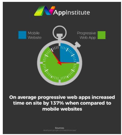 Progressive web apps reduces user friction